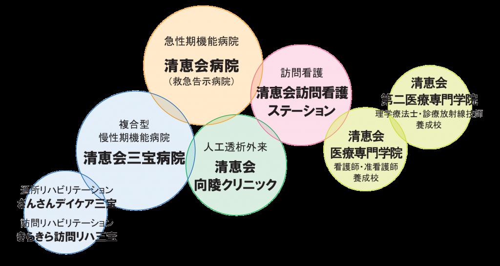 社会医療法人清恵会ネットワーク