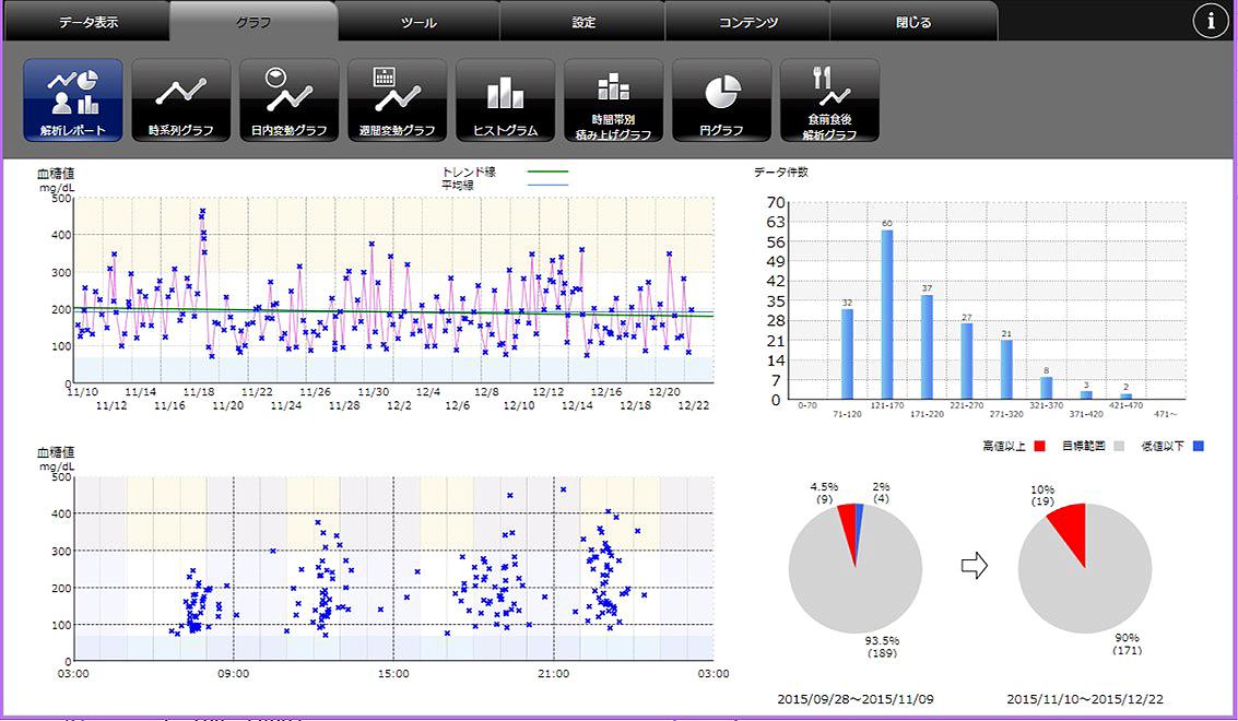 血糖自己測定データ
