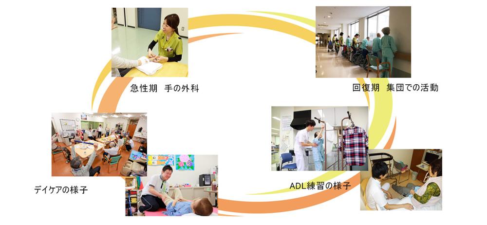 清恵会病院 三宝病院 作業療法士